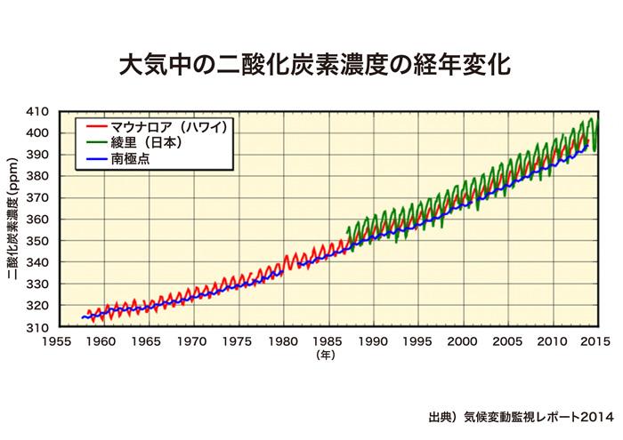 二酸化 炭素 温暖 化