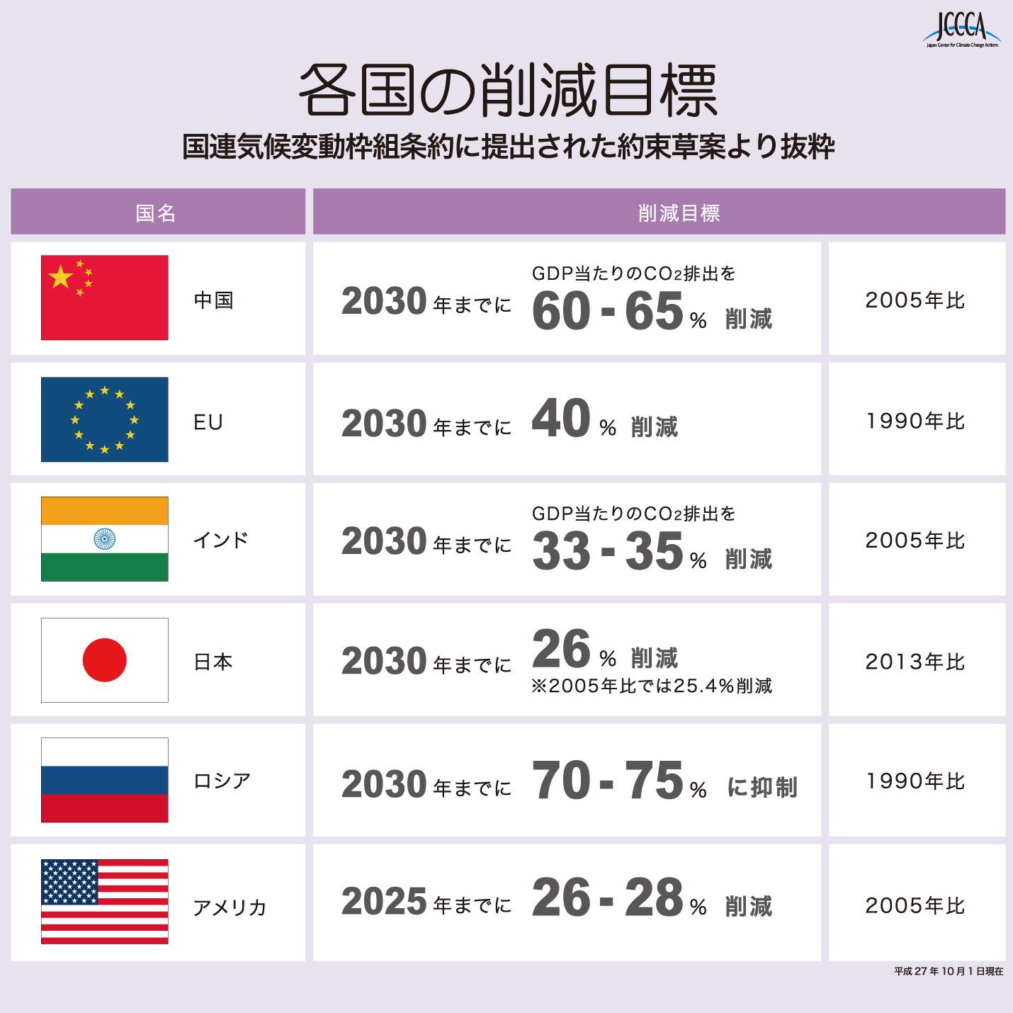 各国の削減目標(国連気候変動枠組条約事務局に提出された約束草案より抜粋)